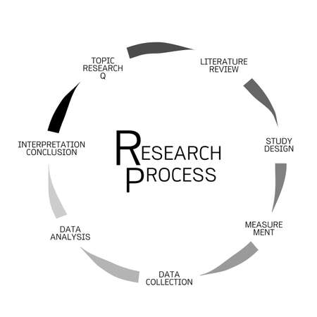Business and Marketing or Social Research Process, Seven Step of Qualitative Research Methods Isolated on White Background.