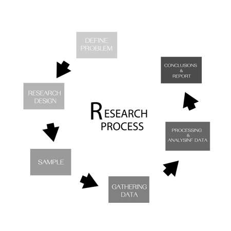Business and Marketing or Social Research Process, Six Step of Qualitative and Quantitative Research Methods Isolated on White Background.