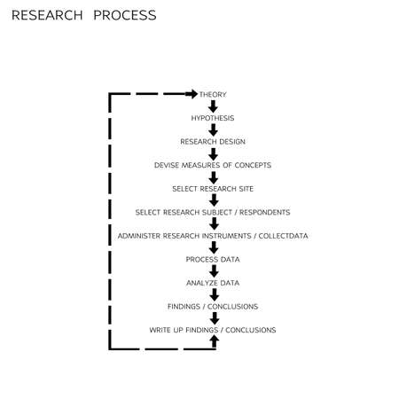 Business and Marketing or Social Research Process, 11 Step of Qualitative and Quantitative Research Methods Isolated on White Background.