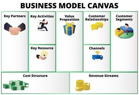 Abbildung Business Model Canvas Tabellenformat mit den wichtigsten Partneraktivitäten Ressource Wert Verhältnis Beziehung Kundensegment Kanal Kosten Umsatz