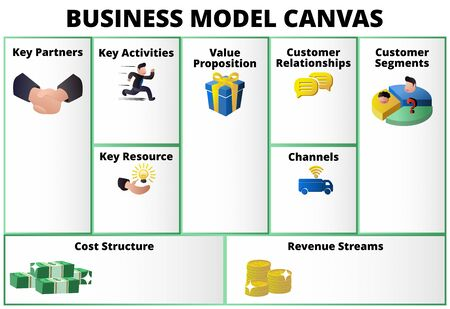 illustration business model canvas table format with key partner activities resource value proportion relationship customer segment channel cost revenue