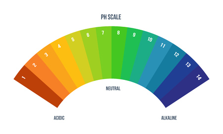 Color scale palette for chemist for laboratory analysis. Color designation.