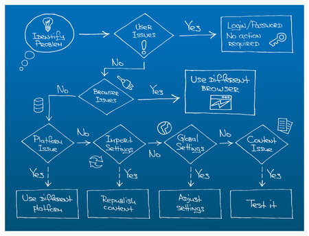 troubleshooting: A troubleshooting flowchart for IT online technical support