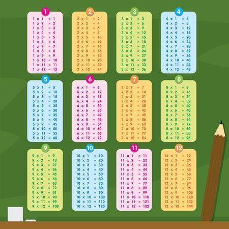 Multiplication Table Number Cartoon Vector Illustration