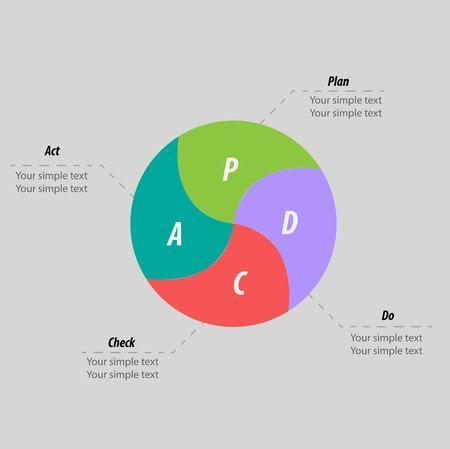 pdca: PDCA (Plan, Do, Check, Act) method - Deming cycle infographics - circle with arrows version. Management process