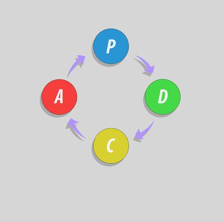 PDCA (Plan, Do, Check, Act) method - Deming cycle - circle with arrows version. Management process