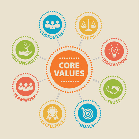 CORE VALUES Concept with icons and signs