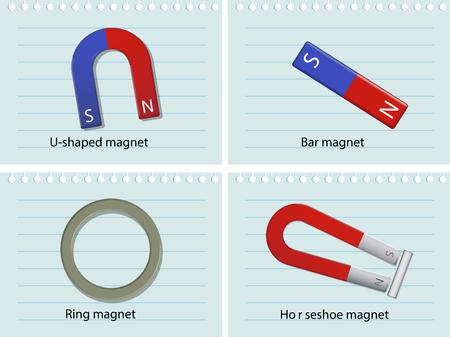 bar magnet: Four types of magnets illustration