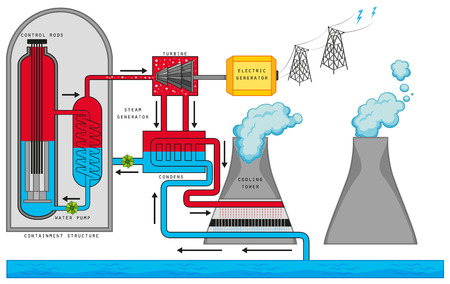 turbina de vapor: Diagrama que muestra la ilustración reacción nuclear