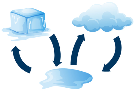 Diagram showing how ice melts illustration.