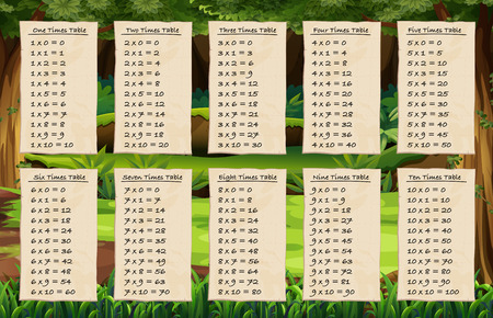 Times tables on forest background illustration