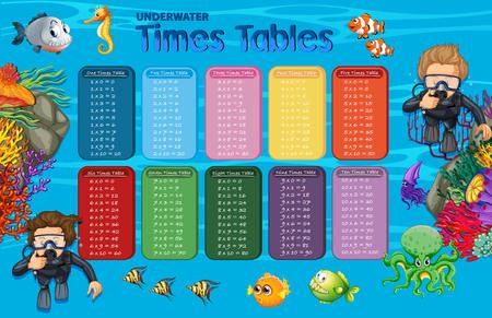 Wiskunde Underwater Times Tabellen illustratie Vector Illustratie