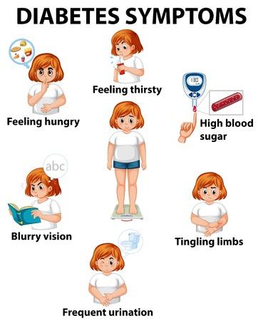 Chica con ilustración de diagrama de síntomas de diabetes