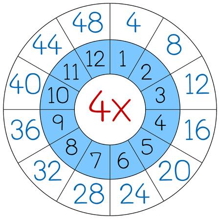 Number four multiplication circle illustration