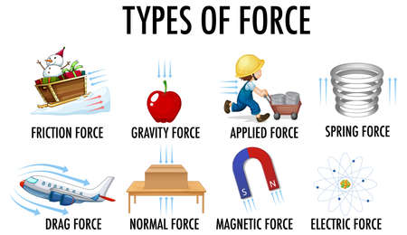 Types of force for children physics educational poster illustration
