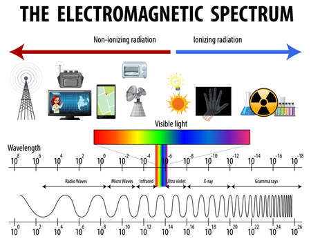 Science Electromagnetic Spectrum diagram illustration