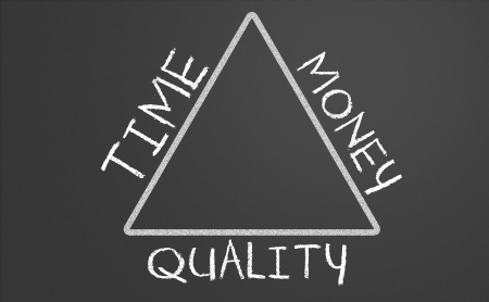 relation between time, money and quality on a chalkboard photo