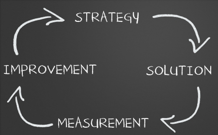 Business strategy improvement diagram on a chalkboard photo