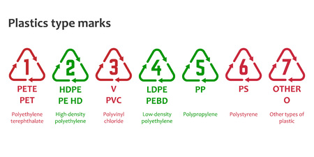 Plastics type marks. Resin identification code. The ASTM International Resin Identification Coding System. Alphanumeric marking with the full name.