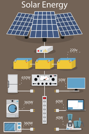 panel: infographics production, processing, accumulating and consumption of of solar electric power. Solar panels, transformers and batteries. Home appliances. Illustration