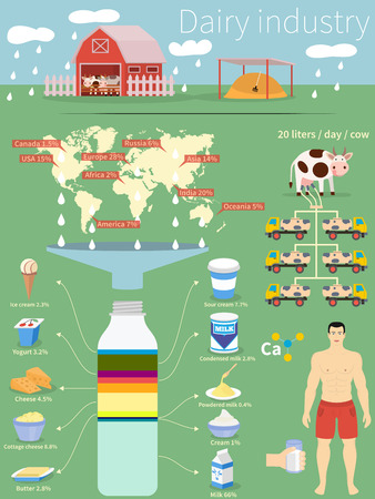 Infographics dairy industry. Country production and products. Basic elements: card products, farms, cows and man