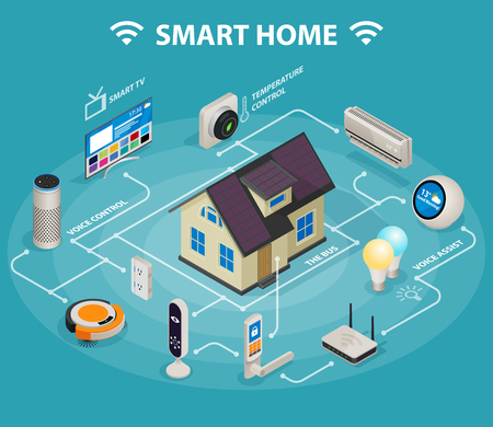 Smart home iot internet of things control comfort and security isometric infographic poster abstract vector illustration Illustration