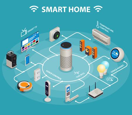 Inteligentny dom iot internet rzeczy kontroluje komfort i bezpieczeństwo izometryczny plakat infografiki.