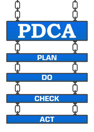 PDCA - Plan Do Check Act Four Signboards