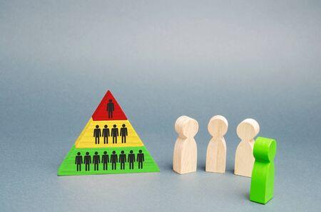 Pirámide jerárquica y figuras de madera de personas. El concepto de estructura organizativa de la empresa o pirámide financiera. Ascensor social, promoción por obra. Atrayendo nuevos miembros