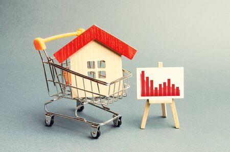 쇼핑 카트에 있는 집과 부정적인 빨간색 추세 차트가 있는 스탠드. 부동산 시장의 몰락. 가치 또는 비용 감소의 개념입니다. 낮은 유동성과 매력. 저렴한 임대료 또는 구매 비용.