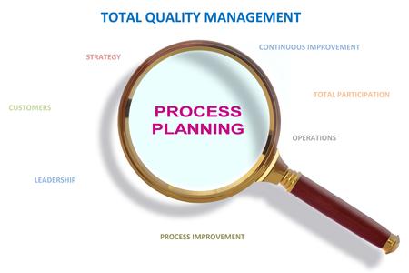 methodology: Process Planning Based Total Quality Management Methodology Stock Photo