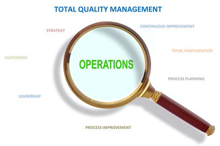 methodology: Operation Based Total Quality Management Methodology