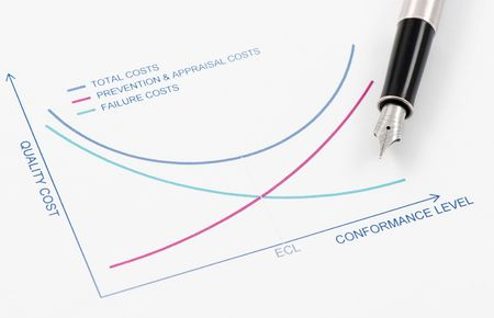 Total Cost of Quality is equal to sum of prevention & appraisal costs and Failure Costs Stock Photo