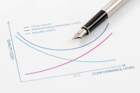 conformance: Total Cost of Quality is equal to sum of prevention & appraisal costs and Failure Costs Stock Photo