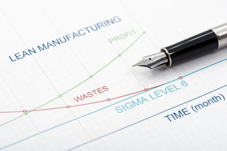 Efficiency of Lean Manufacturing Management is shown by graphics.