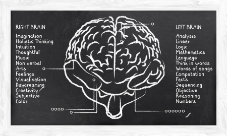 emotional intelligence: Skills for Right and Left Hemisphere on Blackboard Stock Photo