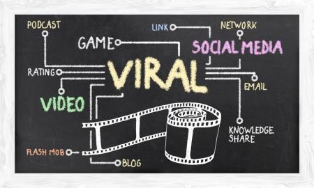 소셜 미디어 및 바이러스 성 마케팅 약관 스톡 콘텐츠