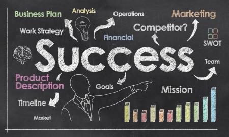 플러스 성장을 보여주는 칠판에있는 사업 계획을 성공 스톡 콘텐츠