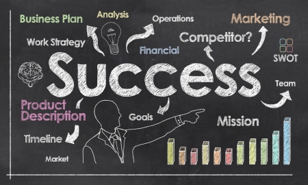 Success with Business Plan on Blackboard showing Positive Growth photo