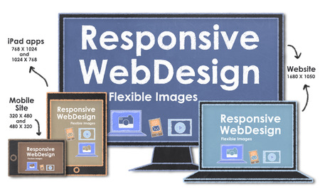 Responsive Web Design with Flexible Images photo