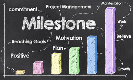 Positive Graph mit Meilenstein auf leere Tafel Standard-Bild - 27910867