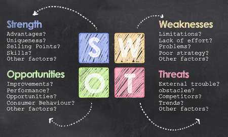 Definition of SWOT with Chalk and Colored Squares on Blackboard Standard-Bild