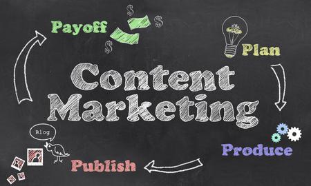 칠판에 콘텐츠 마케팅 단계에 대한 일러스트레이션