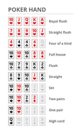 Poker hands. Playing cards rank. Rules of the game prompt. Who wins the pot. Vector illustration.