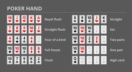 Playing cards rank. List of poker hands. Sample. Rules of the game. Who wins the pot. Vector illustration.