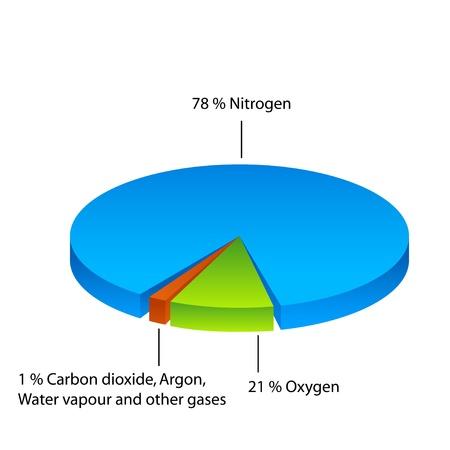 zuurstof: Air samenstelling cirkeldiagram