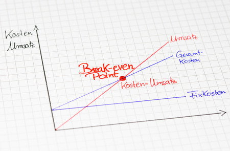 reckoning: Economic calculation: break-even point in graphic overview