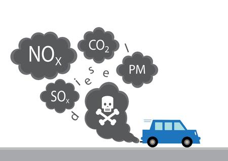 車から主なディーゼル排気浄化の図。