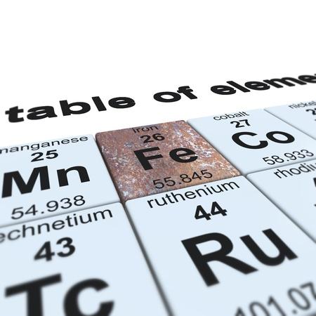 symbole chimique: Tableau périodique des éléments, axée sur le fer