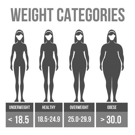 overweight: Woman body mass index infographics.